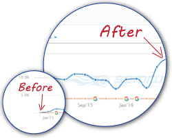 Before and After Soderman SEO